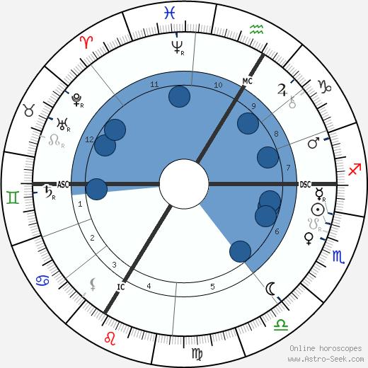 Louis Lyautey wikipedia, horoscope, astrology, instagram