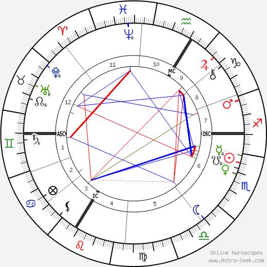 Louis Lyautey tema natale, oroscopo, Louis Lyautey oroscopi gratuiti, astrologia