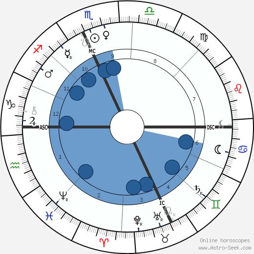 Maud Howe Elliott wikipedia, horoscope, astrology, instagram
