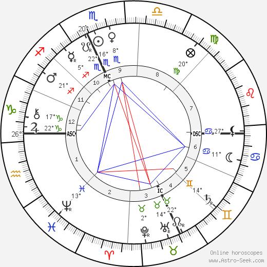 Maud Howe Elliott tema natale, biography, Biografia da Wikipedia 2020, 2021