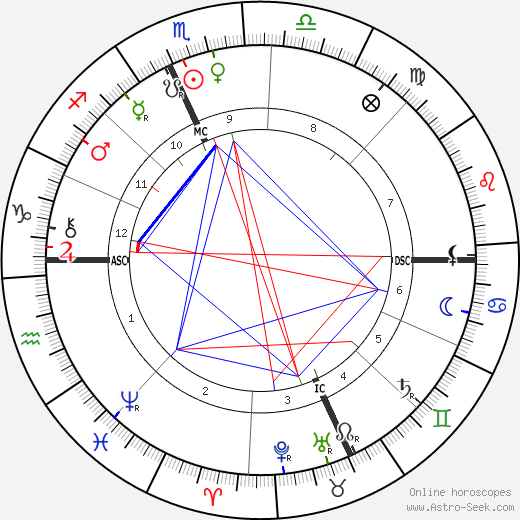 Maud Howe Elliott tema natale, oroscopo, Maud Howe Elliott oroscopi gratuiti, astrologia