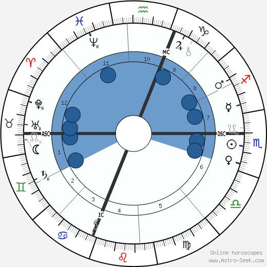 Paul Sabatier wikipedia, horoscope, astrology, instagram