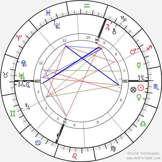 Paul Sabatier день рождения гороскоп, Paul Sabatier Натальная карта онлайн