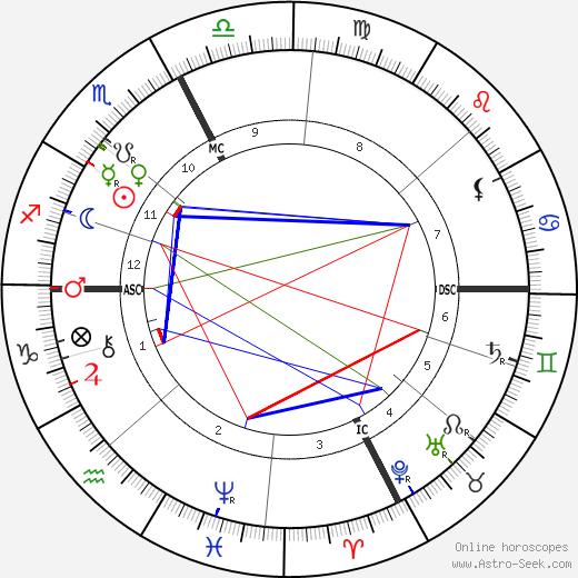 Pope Benedict XV astro natal birth chart, Pope Benedict XV horoscope, astrology