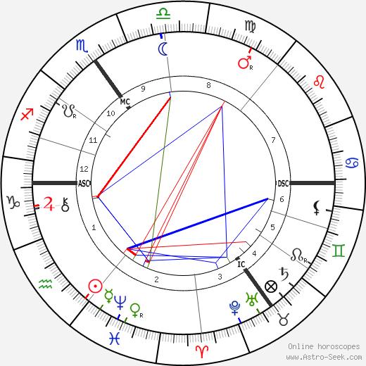Alfred Friedrich Krupp день рождения гороскоп, Alfred Friedrich Krupp Натальная карта онлайн