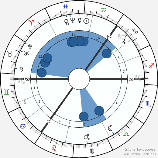 Charles Leadbeater wikipedia, horoscope, astrology, instagram
