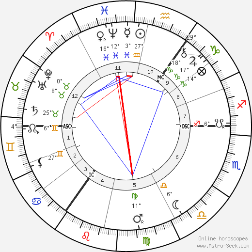 Charles Leadbeater birth chart, biography, wikipedia 2019, 2020