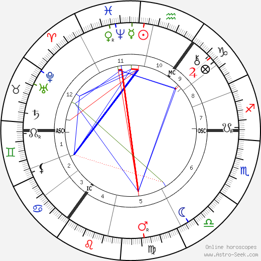 Charles Leadbeater birth chart, Charles Leadbeater astro natal horoscope, astrology