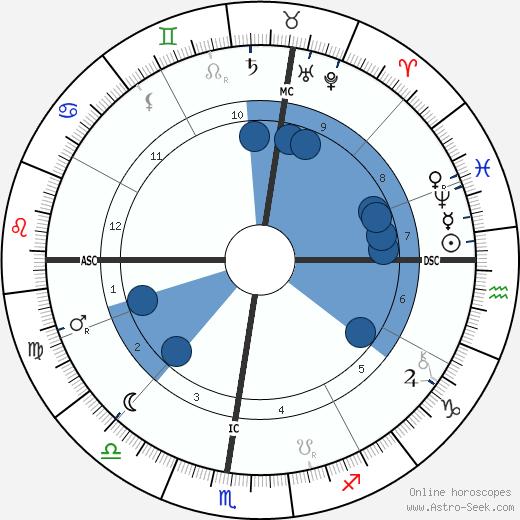 Horatio Brown wikipedia, horoscope, astrology, instagram