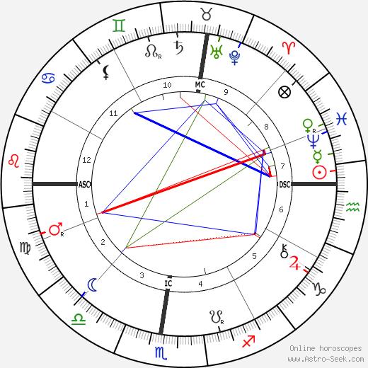 Horatio Brown tema natale, oroscopo, Horatio Brown oroscopi gratuiti, astrologia