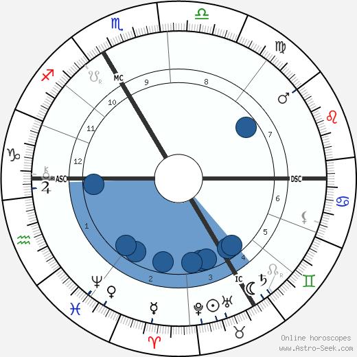 J. Henri Poincare wikipedia, horoscope, astrology, instagram