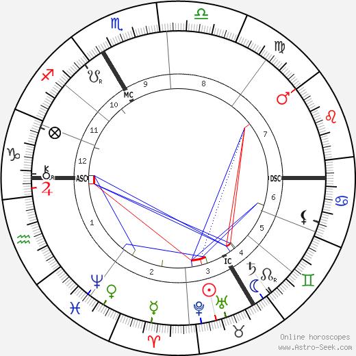 J. Henri Poincare день рождения гороскоп, J. Henri Poincare Натальная карта онлайн