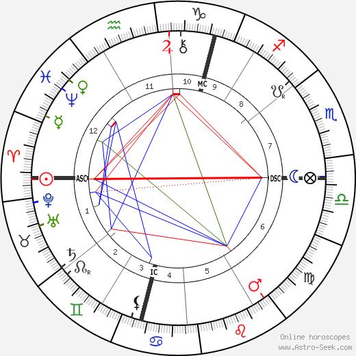William Henry Drummond tema natale, oroscopo, William Henry Drummond oroscopi gratuiti, astrologia