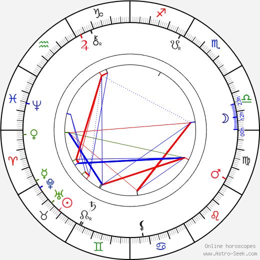 Charles Haigh-Wood tema natale, oroscopo, Charles Haigh-Wood oroscopi gratuiti, astrologia