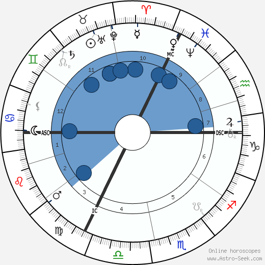 Fomalhaut wikipedia, horoscope, astrology, instagram