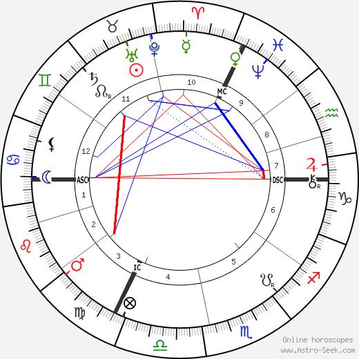 Фомальгаут Fomalhaut день рождения гороскоп, Fomalhaut Натальная карта онлайн