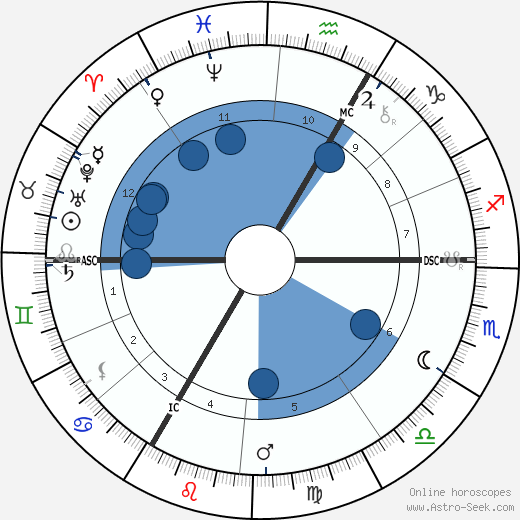 Ottmar Mergenthaler wikipedia, horoscope, astrology, instagram