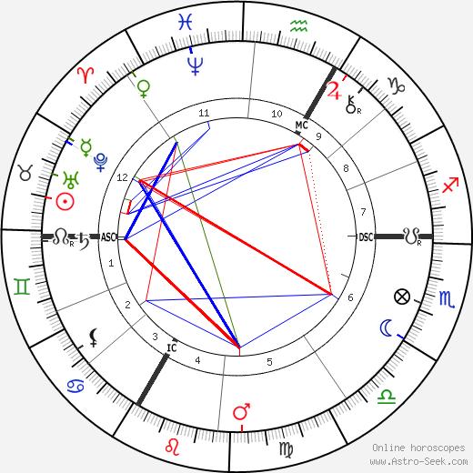 Отмар Мергенталер Ottmar Mergenthaler день рождения гороскоп, Ottmar Mergenthaler Натальная карта онлайн