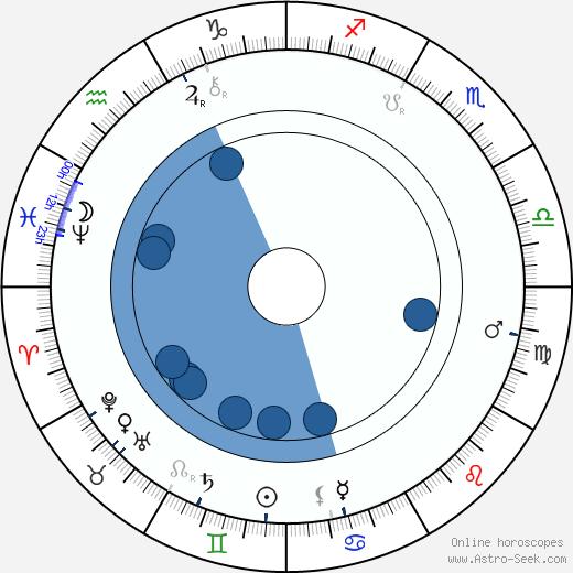 Hugo Thimig wikipedia, horoscope, astrology, instagram