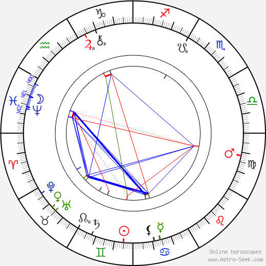 Hugo Thimig tema natale, oroscopo, Hugo Thimig oroscopi gratuiti, astrologia
