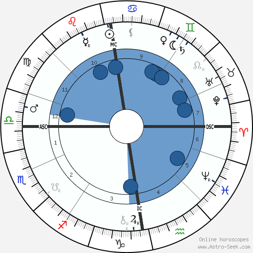 Albert G. Edelfelt wikipedia, horoscope, astrology, instagram