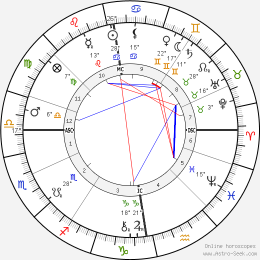 Albert G. Edelfelt birth chart, biography, wikipedia 2019, 2020