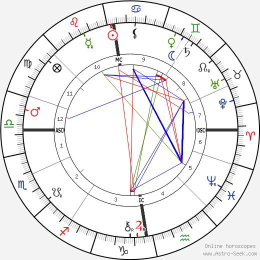 Albert G. Edelfelt birth chart, Albert G. Edelfelt astro natal horoscope, astrology