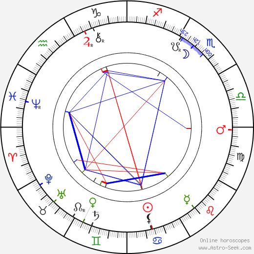 Bernhard Buchbinder tema natale, oroscopo, Bernhard Buchbinder oroscopi gratuiti, astrologia