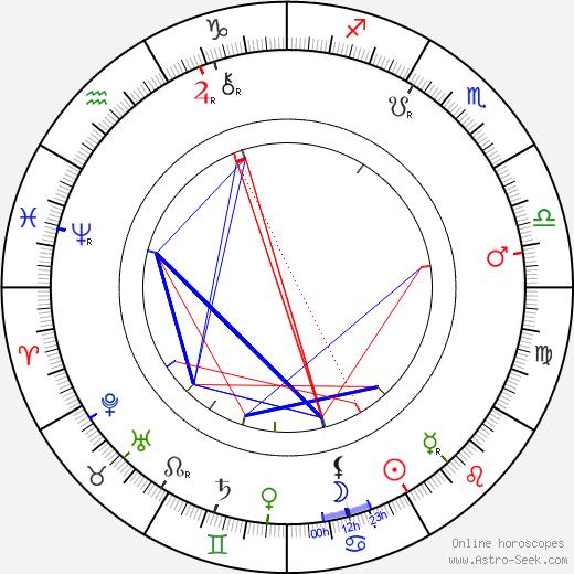 Birt Acres tema natale, oroscopo, Birt Acres oroscopi gratuiti, astrologia