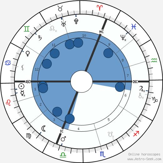 Georg Kerschensteiner wikipedia, horoscope, astrology, instagram