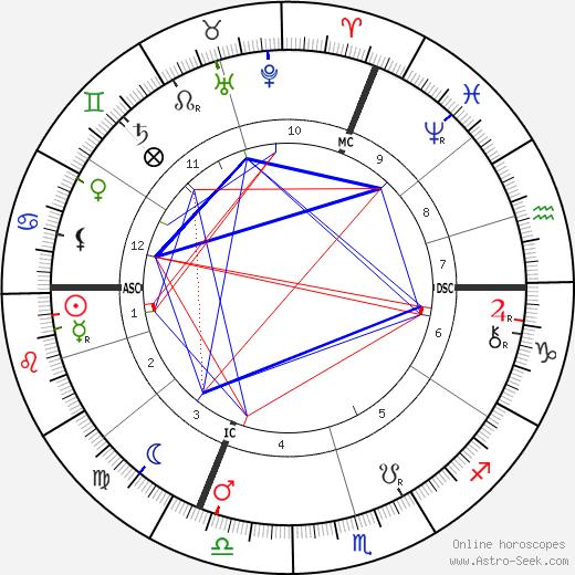 Georg Kerschensteiner birth chart, Georg Kerschensteiner astro natal horoscope, astrology