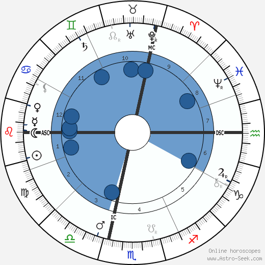 Charles Fillmore wikipedia, horoscope, astrology, instagram