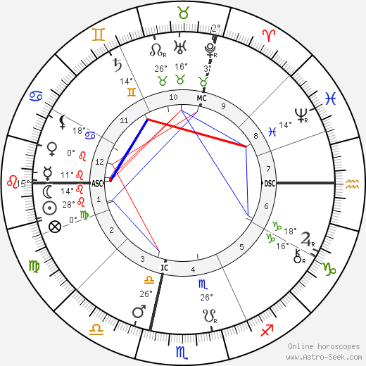 Charles Fillmore birth chart, biography, wikipedia 2019, 2020