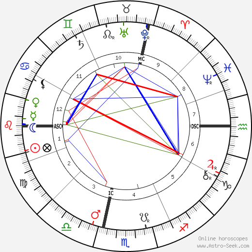 Charles Fillmore birth chart, Charles Fillmore astro natal horoscope, astrology