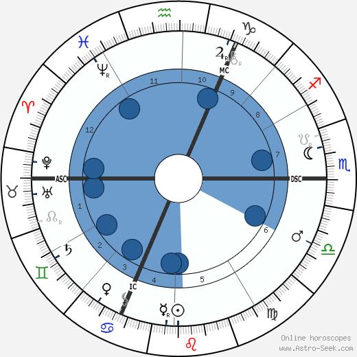 Guillaume Charlier wikipedia, horoscope, astrology, instagram