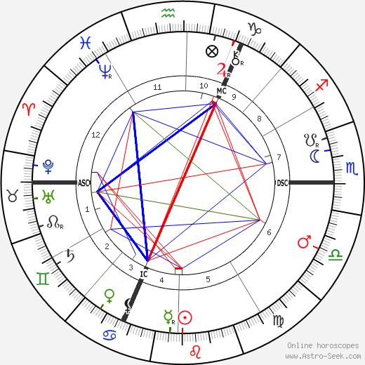 Guillaume Charlier день рождения гороскоп, Guillaume Charlier Натальная карта онлайн
