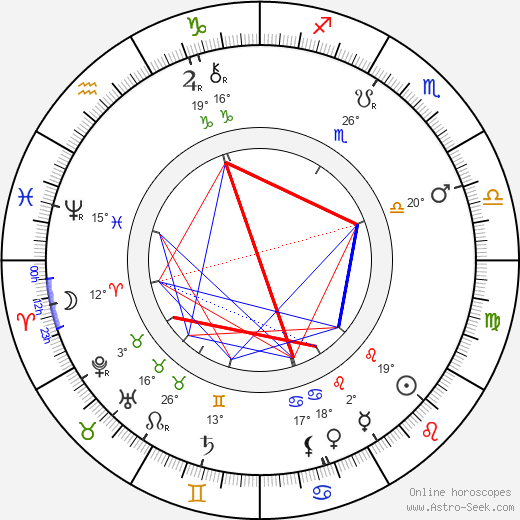 Herrmann birth chart, biography, wikipedia 2019, 2020