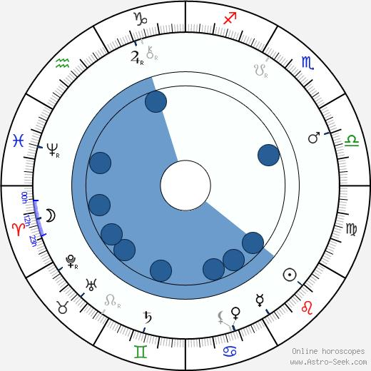 Ignát Herrmann wikipedia, horoscope, astrology, instagram