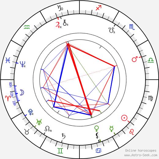 Ignát Herrmann birth chart, Ignát Herrmann astro natal horoscope, astrology