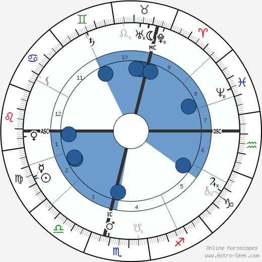 Peter Hille wikipedia, horoscope, astrology, instagram