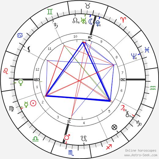 Peter Hille tema natale, oroscopo, Peter Hille oroscopi gratuiti, astrologia