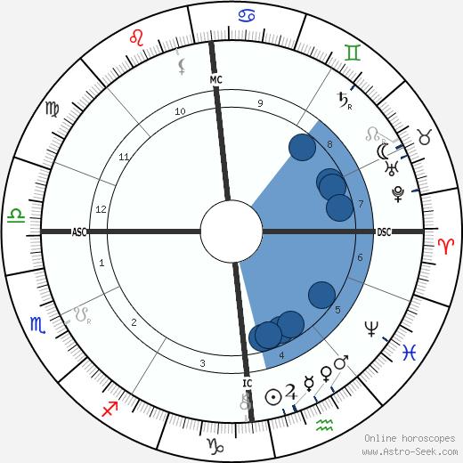 Erich Klausener wikipedia, horoscope, astrology, instagram