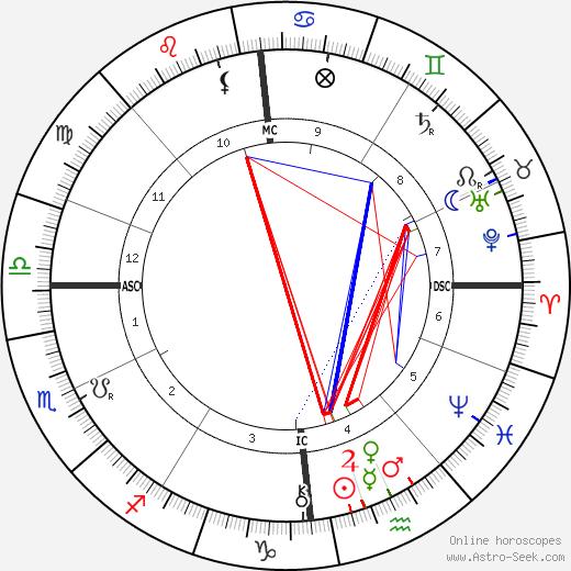 Erich Klausener tema natale, oroscopo, Erich Klausener oroscopi gratuiti, astrologia