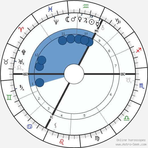 Ernest Chausson wikipedia, horoscope, astrology, instagram