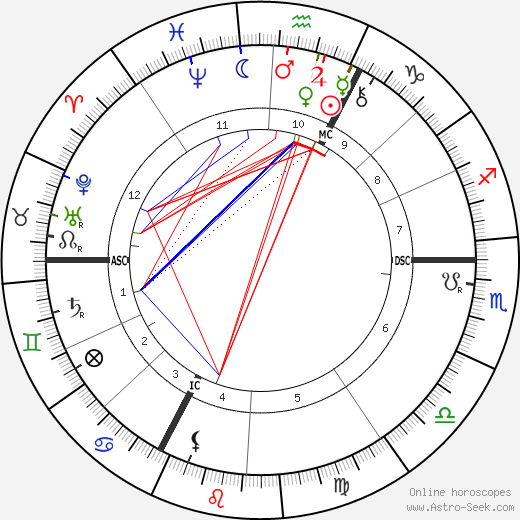 Ernest Chausson tema natale, oroscopo, Ernest Chausson oroscopi gratuiti, astrologia