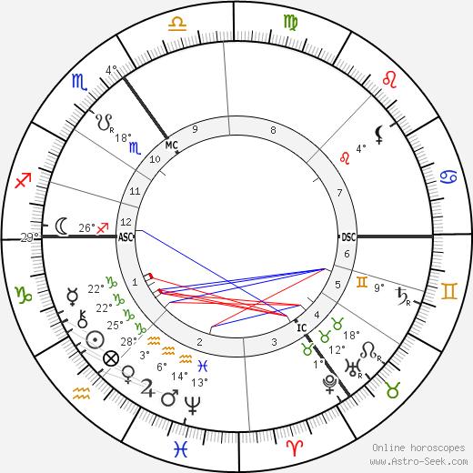 Jenny Julia Marx birth chart, biography, wikipedia 2019, 2020