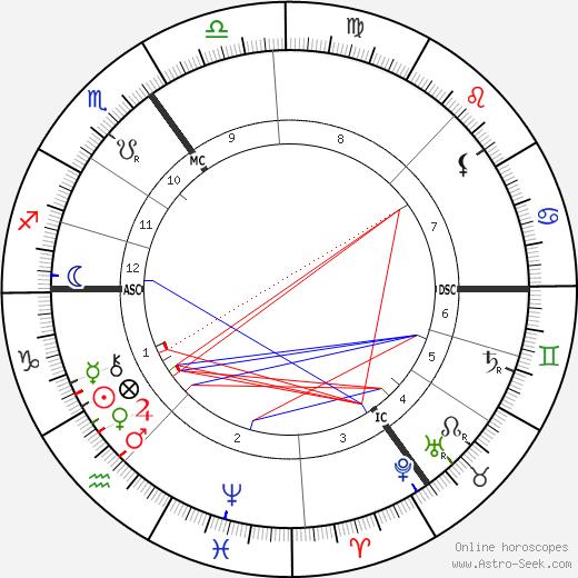 Jenny Julia Marx birth chart, Jenny Julia Marx astro natal horoscope, astrology