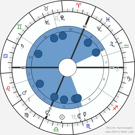Arthur Nikisch wikipedia, horoscope, astrology, instagram