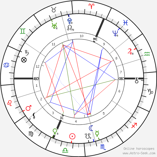 Arthur Nikisch tema natale, oroscopo, Arthur Nikisch oroscopi gratuiti, astrologia