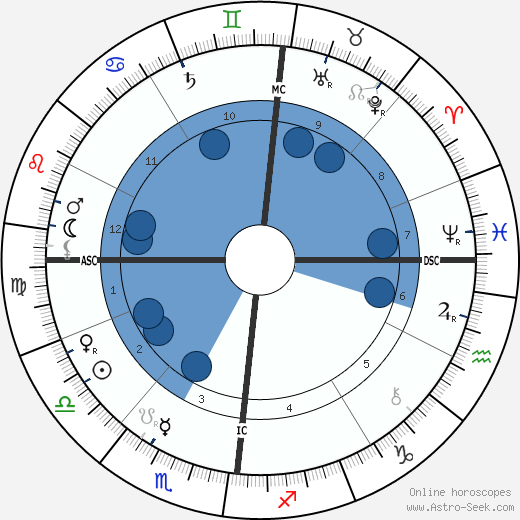 Louis Leon Theodore Gosselin wikipedia, horoscope, astrology, instagram